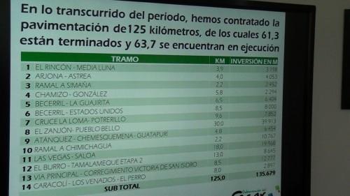 Gobernador Monsalvo firmó las actas de inicio para la pavimentación 175 kilómetros de vías en elCesar