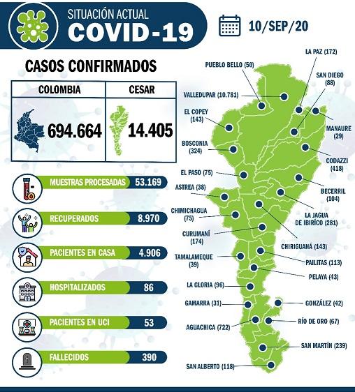 628 nuevos casos de COVID19 en elCesar