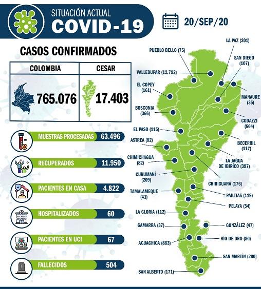 167 nuevos casos de COVID19 en elCesar