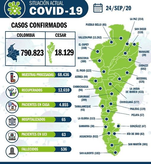 251 nuevos casos deCOVID19