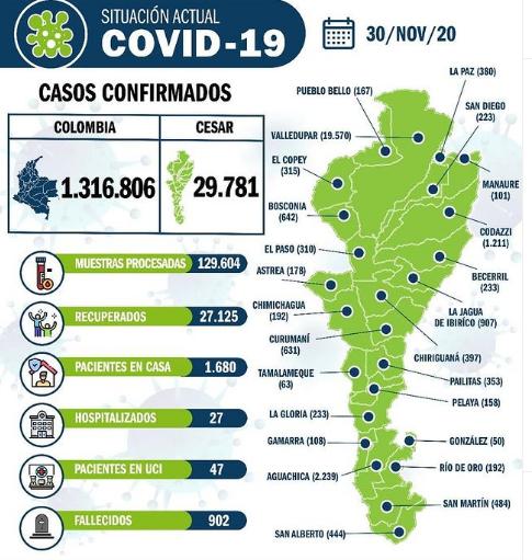 251 nuevos casos de COVID-19 en elCesar