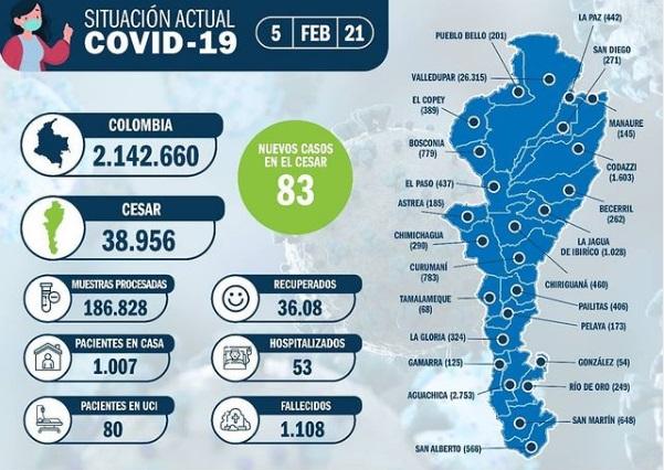 83 nuevos casos de covid-19 en elCesar